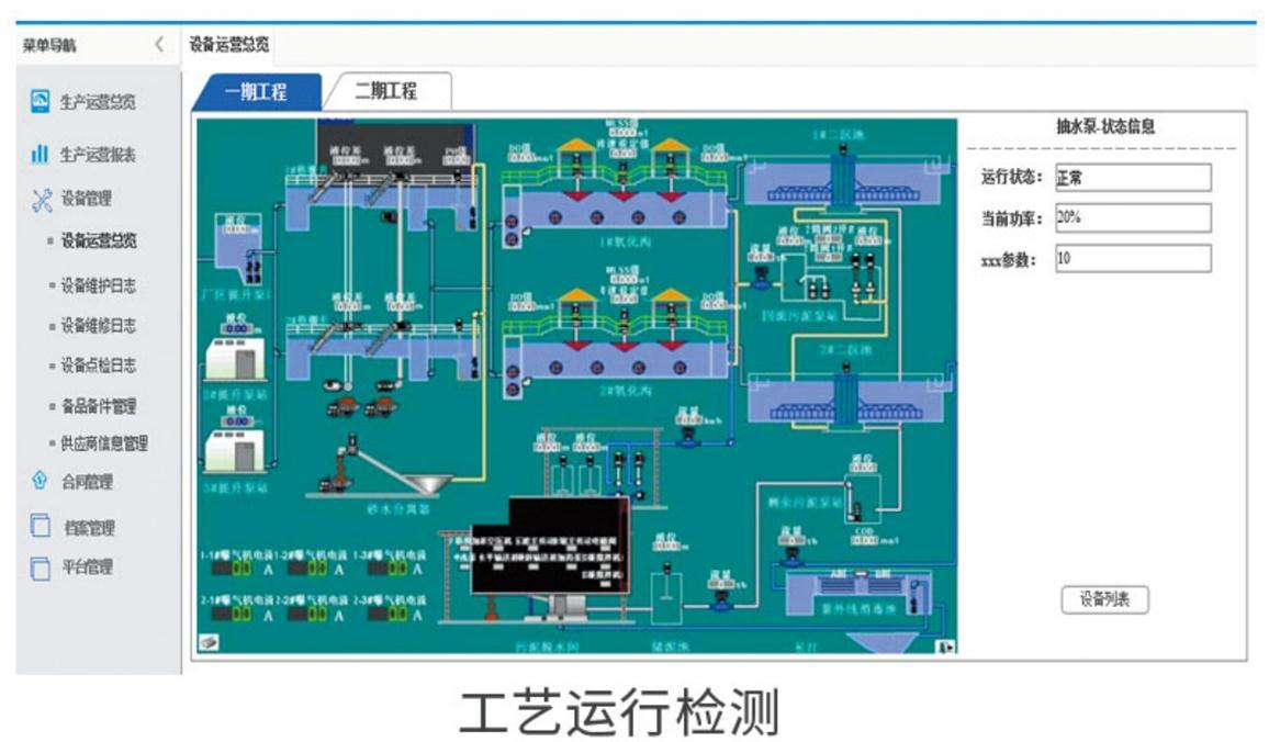 污水处理厂运行管控