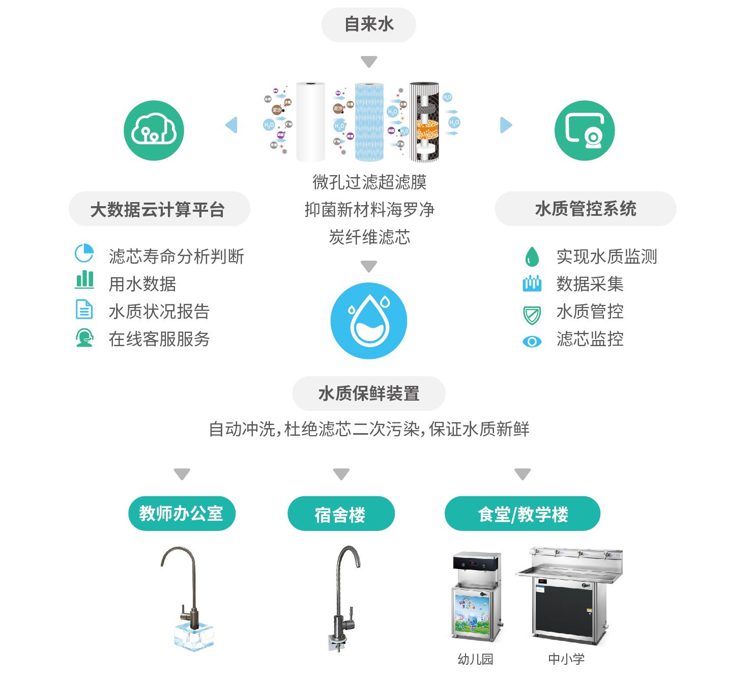 区块链NB-IoT优水管控系统——教育行业解决方案