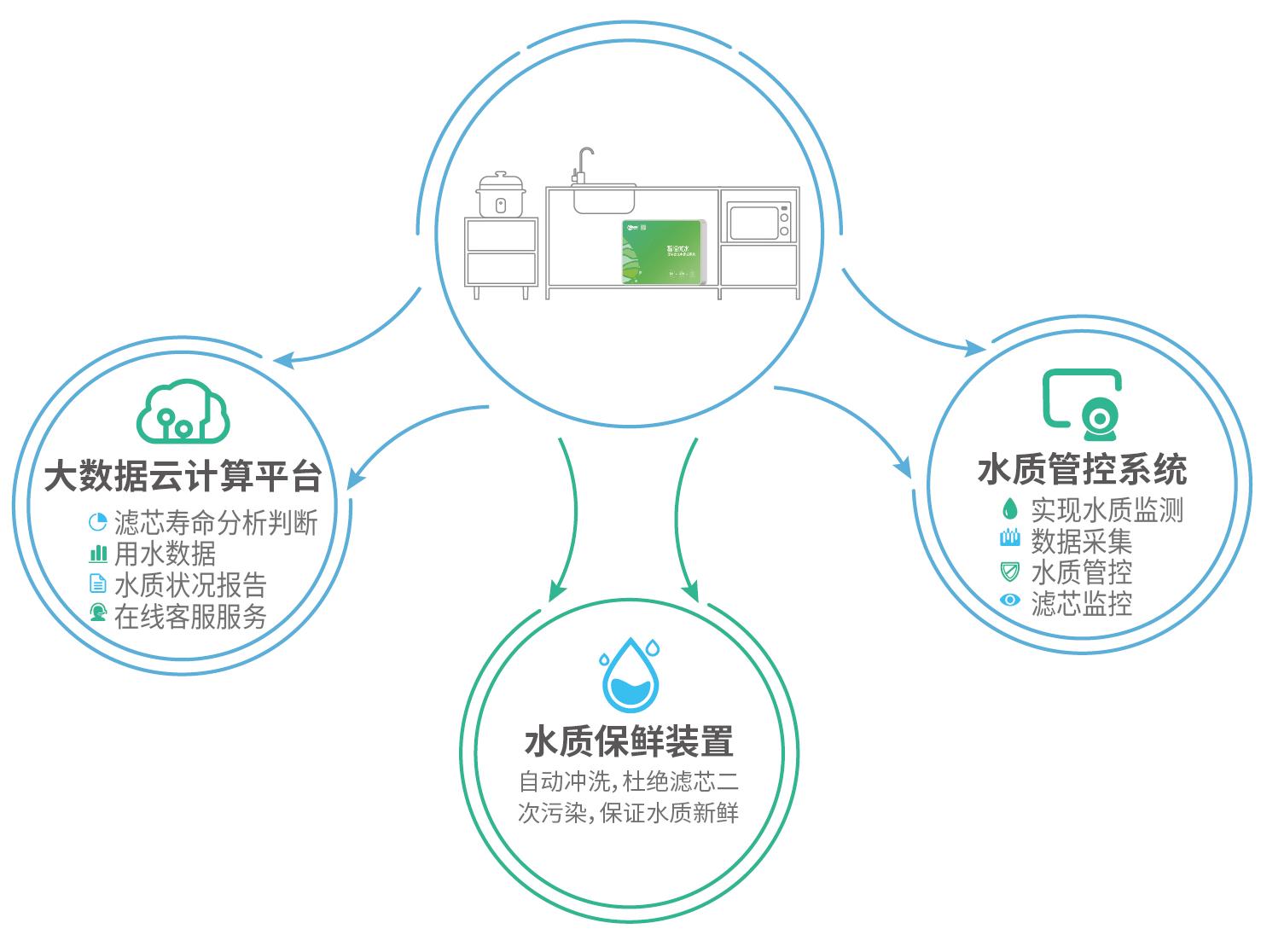 区块链NB-IoT优水管控系统——家庭解决方案