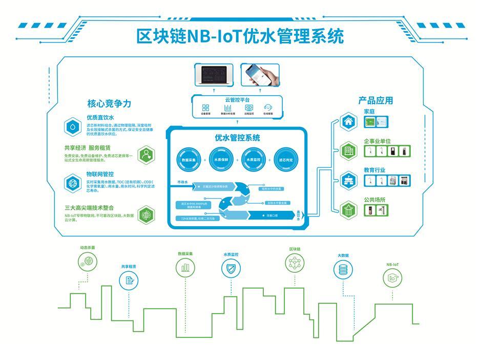 区块链NB-IoT优水管控系统